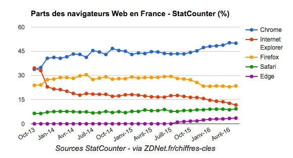 part navigateur internet france