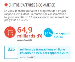 chiffres d affaire e commerce 2015 par rapport à 2014