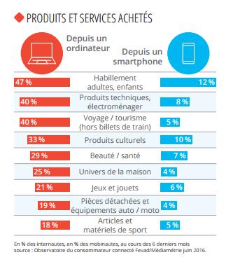 produits et services achetes depuis un smartphone ou un ordinateur