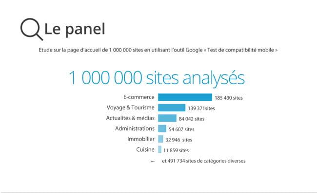 site analyse yooda google