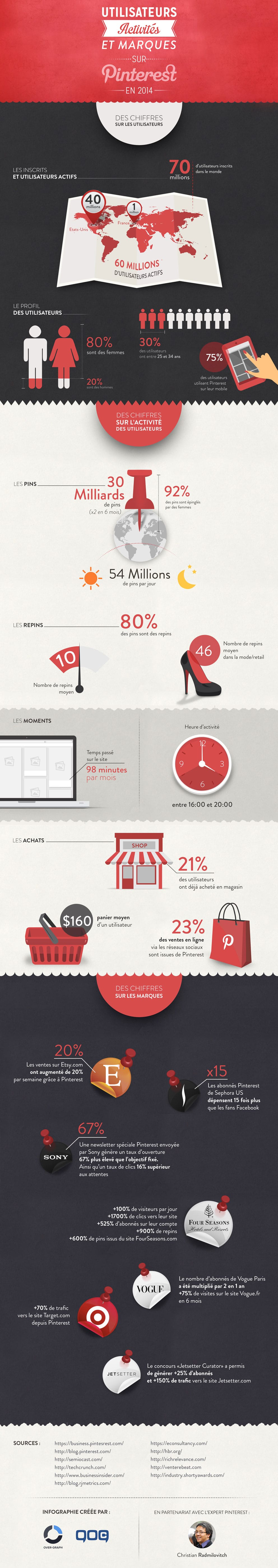 infographie pinterest 2017